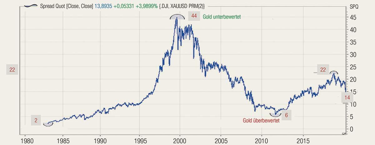 Wie viele Unzen Gold für einen Dow-Anteil?
