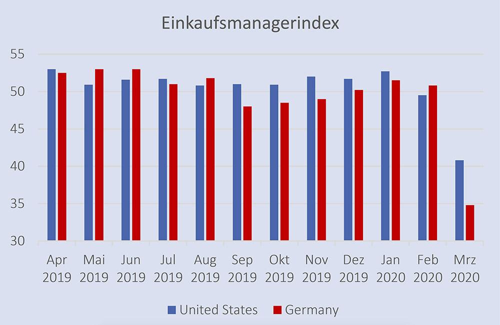 Einkaufsmanagerindex – Quelle: tradingeconomics.com