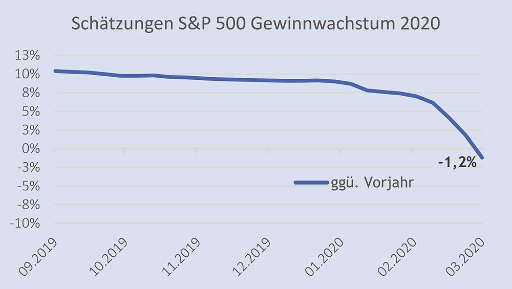 Schätzungen S&P 500 Gewinnzuwachs 2020 – Quelle: Factset