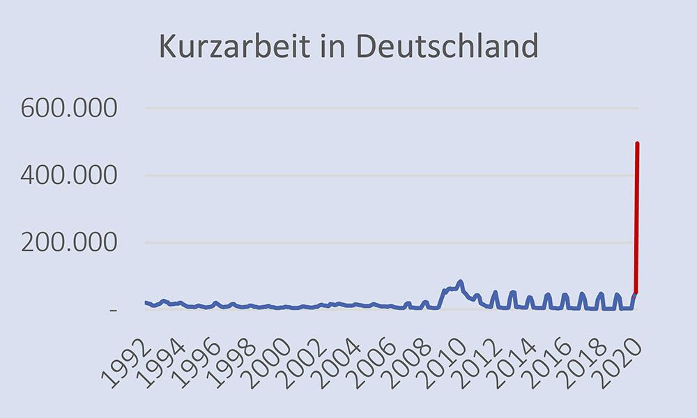 Kurzarbeit in Deutschland – Quelle: Arbeitsagentur Deutschland