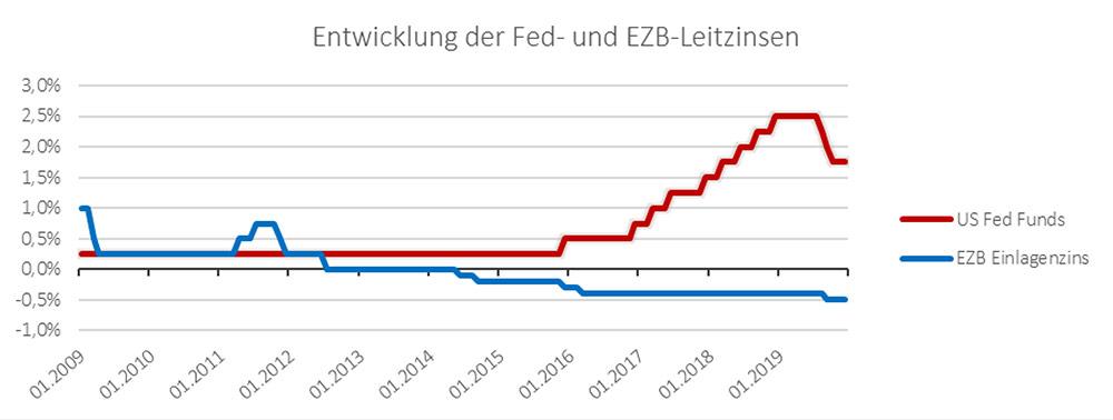 Entwicklung der Fed- und EZB-Leitzinsen