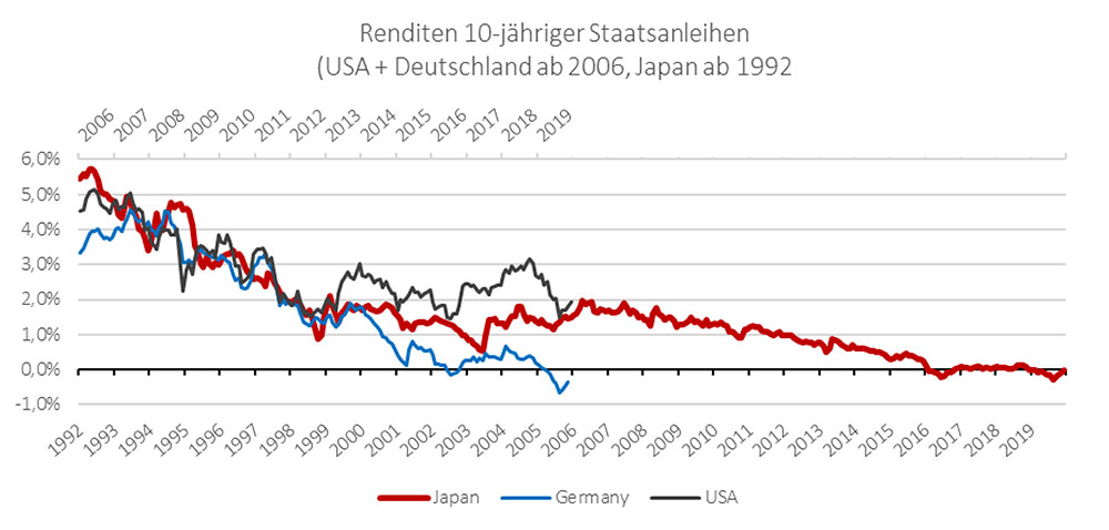 Renditen 10-jähriger Staatsanleihen