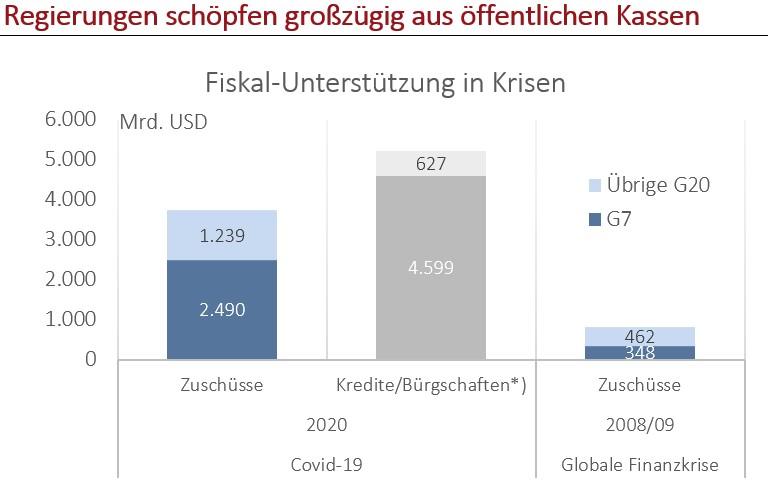 Zuschüsse und Kredite global / Quelle: IWF, Fiscal Monitor April 2020 (Kredite/Bürgschaften für 2008/09 wurden nicht recherchiert)
