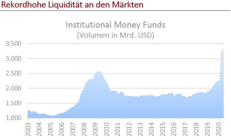 Geldmarktfonds USA / Quelle: FED