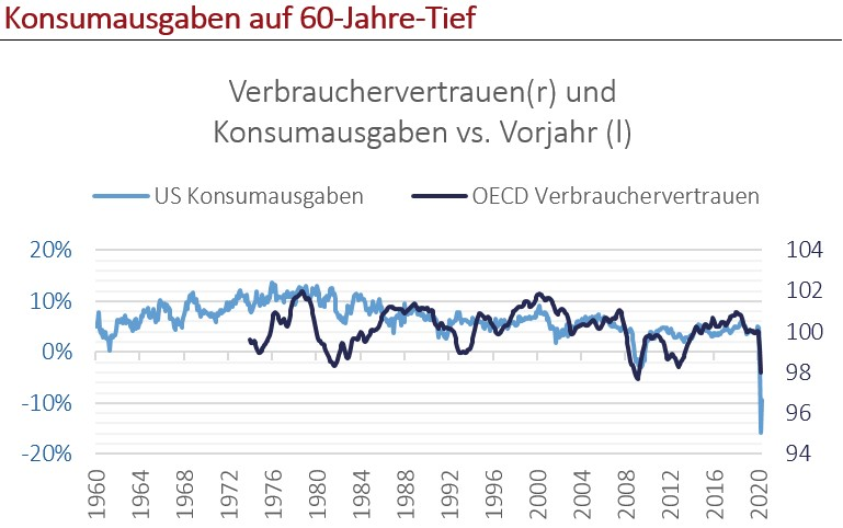 Quelle: OECD, FED